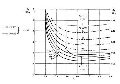康马离心风机的噪声声级与压力的具体划分