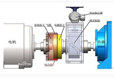 离心风机的噪声声级与压力的具体划分